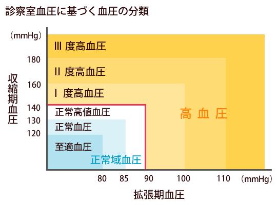 診察室血圧に基づく血圧の分類